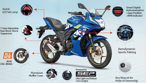 Review Suzuki Gixxer SF