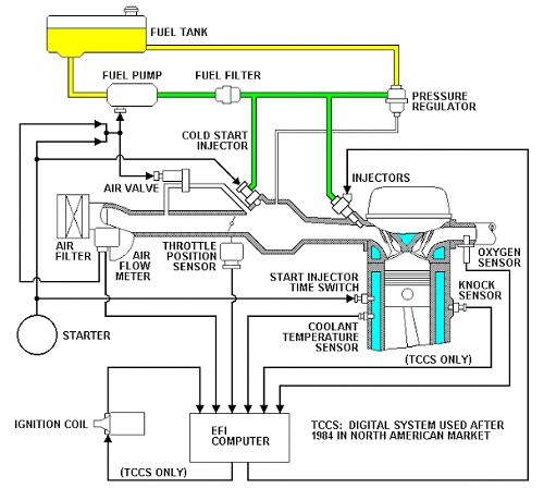 Cara Kerja Sistem EFI pada Mobil