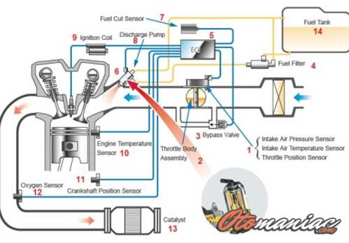 11 Komponen Sistem EFI pada Mobil Beserta Fungsinya